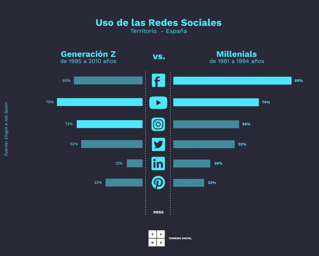 Uso de las redes sociales en la Generación Z vs. Millennials.