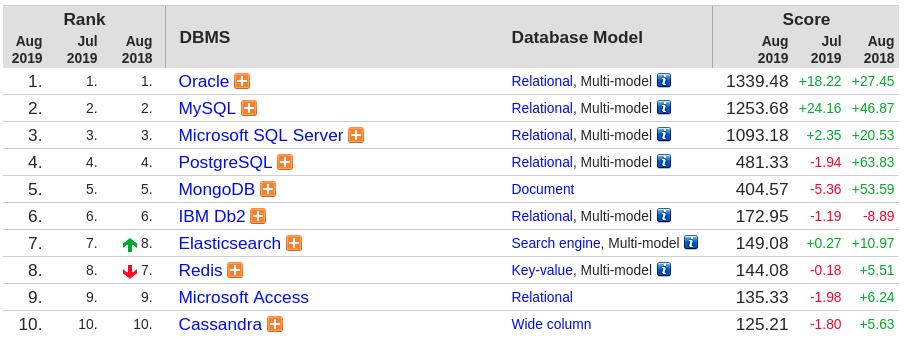 Ranking con los principales SGBD, de acuerdo al sitio web DB-Engines.